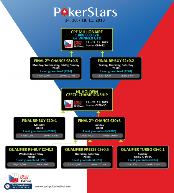 Czech Poker Festival 2013 - program online kvalifikací na herně PokerStars