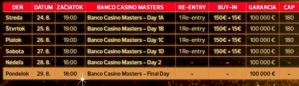 Program Banco Casino Masters - srpen 2016