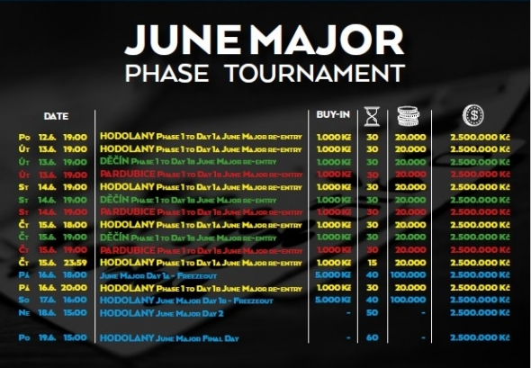 June Major o 2 500 000 Kč GTD