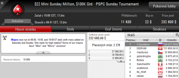 Machyozo třetí v Mini Sunday Million za $12,906