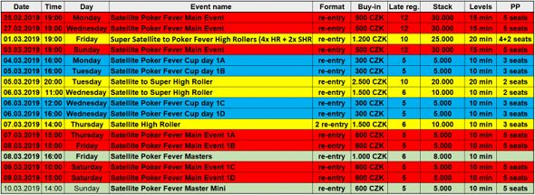 Satelity do Main Eventu Poker Fever Series