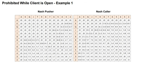 Pokerstars Statistik