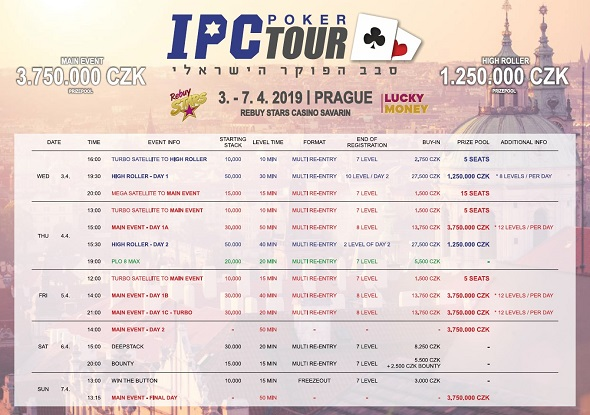 Rozpis turnajů dubnové IPC Poker Tour