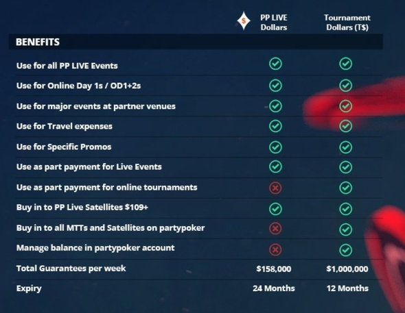 partypoker LIVE Dollars versus Tournament Dollars (T$)
