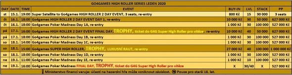 Rozpis turnajů lednové High Roller Series oskoro 2200000Kč